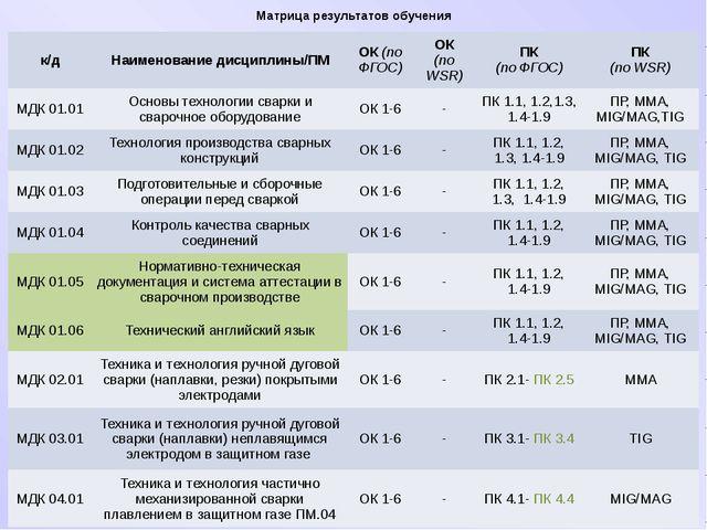 Матрица результатов обучения к/д Наименование дисциплины/ПМ ОК(поФГОС) ОК (по...