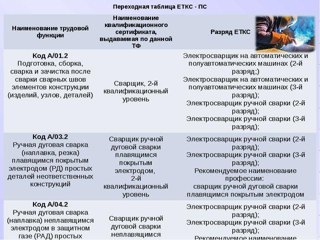 Переходная таблица ЕТКС - ПС Наименование трудовой функции Наименование квали...