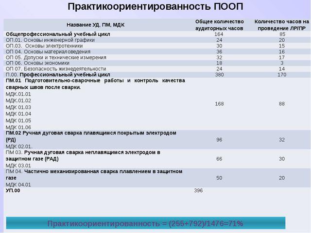 Практикоориентированность ПООП Практикоориентированность = (255+792)/1476=71%...