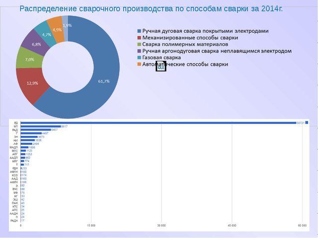 Распределение сварочного производства по способам сварки за 2014г.