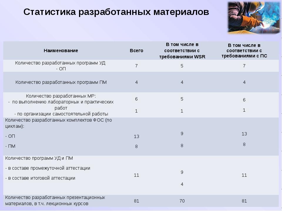 Статистика разработанных материалов Наименование Всего В том числе в соответс...