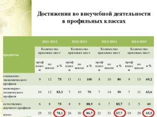 Достижения во внеучебной деятельности в профильных классах предметы 2011-2012