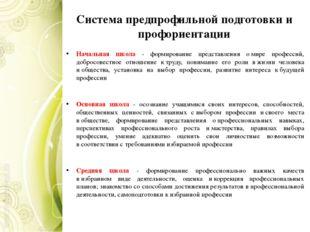 Система предпрофильной подготовки и профориентации Начальная школа - формиров