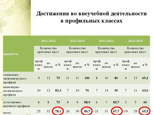 Достижения во внеучебной деятельности в профильных классах предметы 2011-2012...
