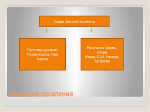 Сельские поселения Формы сельского поселения Групповая (деревня): Россия, Евр