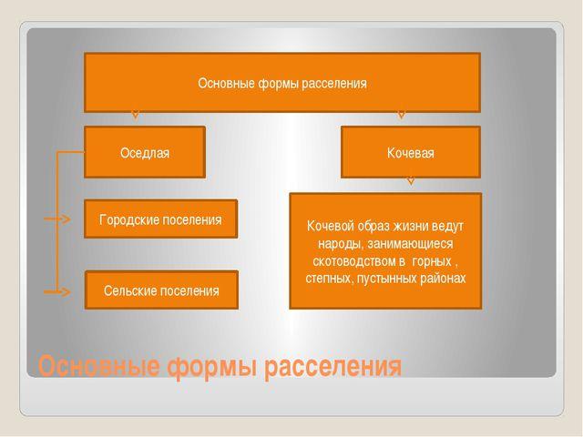 Основные формы расселения Основные формы расселения Оседлая Кочевая Городские...