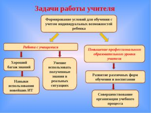 Задачи работы учителя Формирование условий для обучения с учетом индивидуальн