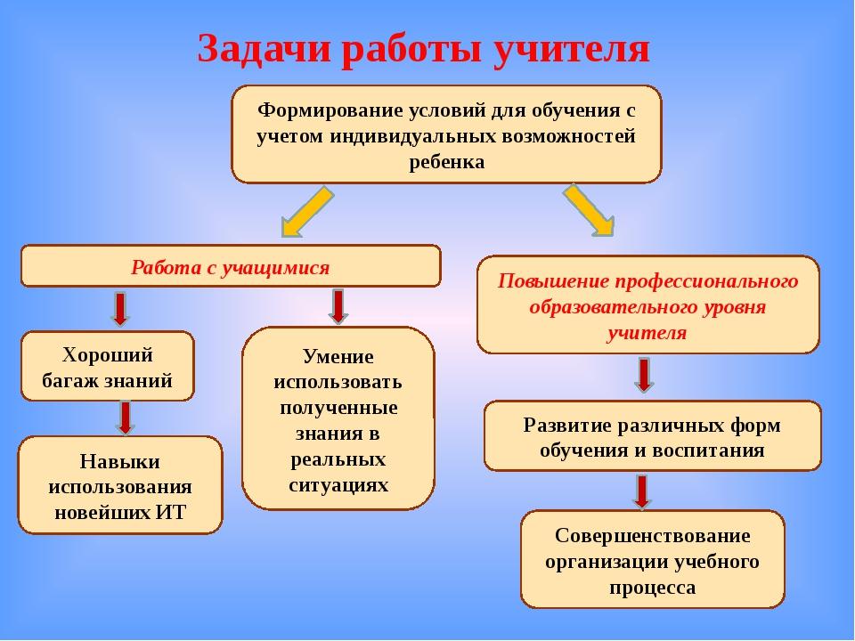 Задачи работы учителя Формирование условий для обучения с учетом индивидуальн...