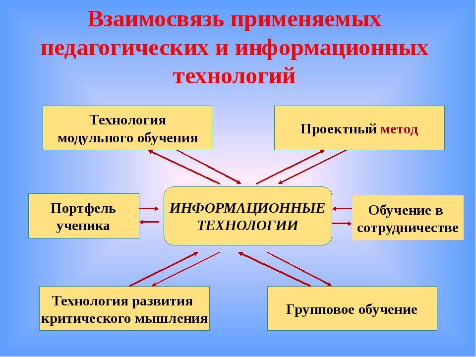 Взаимосвязь применяемых педагогических и информационных технологий Проектный...