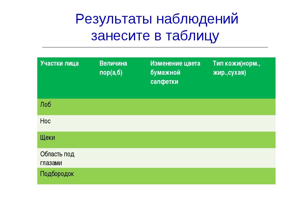 Результаты наблюдений занесите в таблицу Участки лицаВеличина пор(а,б)Изме...