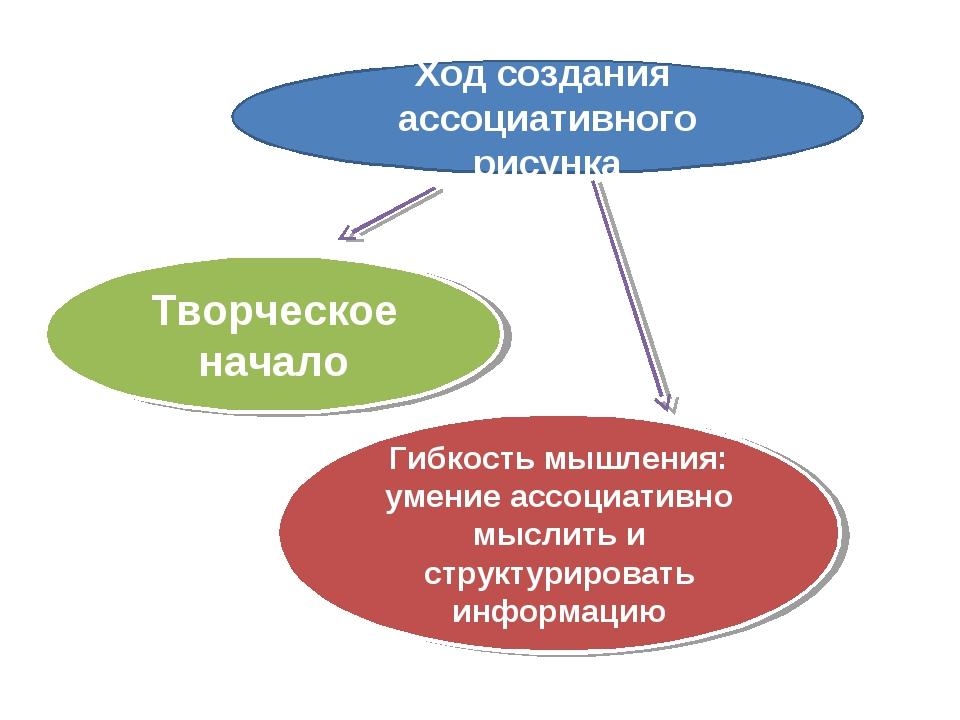 Творческое начало Гибкость мышления: умение ассоциативно мыслить и структур...