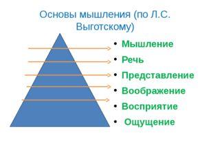 Основы мышления (по Л.С. Выготскому) Мышление Речь Представление Воображение