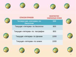 * Четвертная «пятерка» по биологии500 Текущая «пятерка» по биологии600 Теку