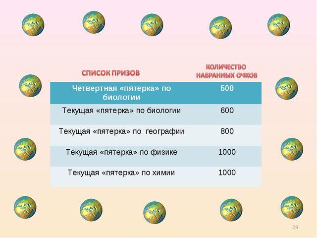 * Четвертная «пятерка» по биологии500 Текущая «пятерка» по биологии600 Теку...
