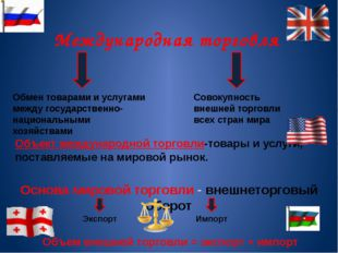 Международная торговля Обмен товарами и услугами между государственно-национа