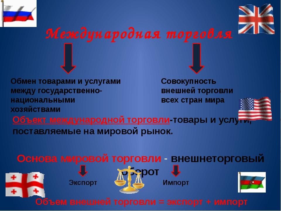 Международная торговля Обмен товарами и услугами между государственно-национа...