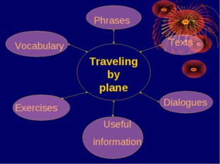 Traveling by plane Vocabulary Phrases Texts Exercises Useful information Dial