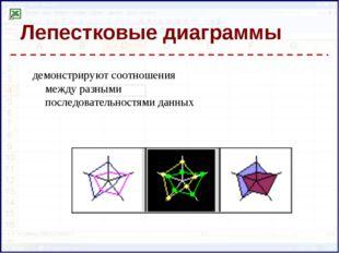 Лепестковые диаграммы демонстрируют соотношения между разными последовательно