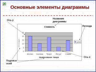 Ось у Подписи осей Название диаграммы Легенда Основные элементы диаграммы Ось х
