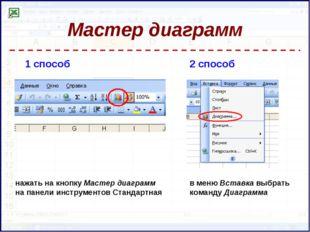 Мастер диаграмм 1 способ 2 способ в меню Вставка выбрать команду Диаграмма на