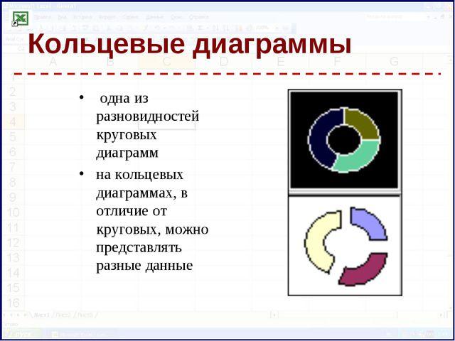 Кольцевые диаграммы одна из разновидностей круговых диаграмм на кольцевых диа...