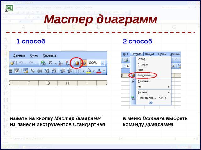 Мастер диаграмм 1 способ 2 способ в меню Вставка выбрать команду Диаграмма на...
