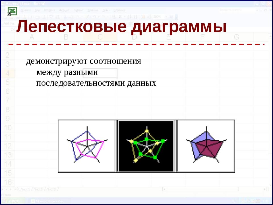 Лепестковые диаграммы демонстрируют соотношения между разными последовательно...