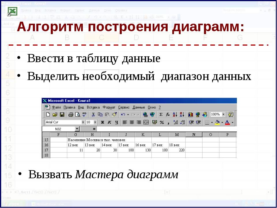 Алгоритм построения диаграмм: Ввести в таблицу данные Выделить необходимый ди...