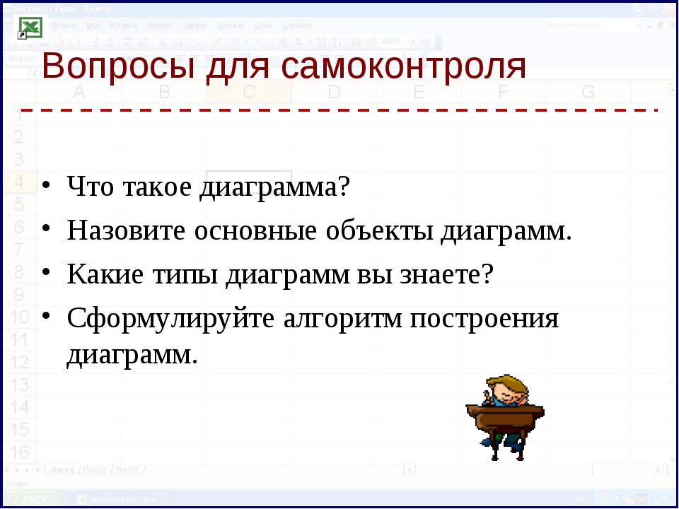 Вопросы для самоконтроля Что такое диаграмма? Назовите основные объекты диагр...