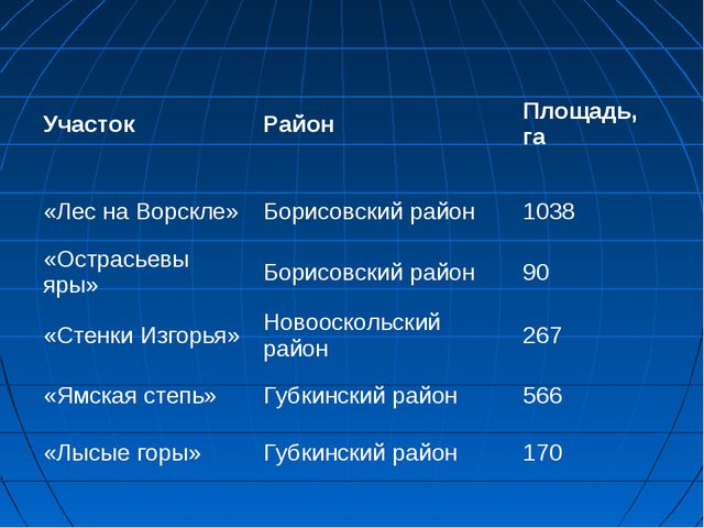 УчастокРайонПлощадь, га «Лес на Ворскле»Борисовский район1038 «Острасьевы...