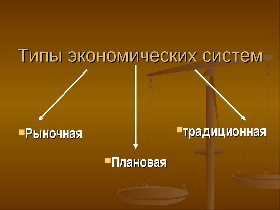 Типы экономических систем традиционная Плановая Рыночная
