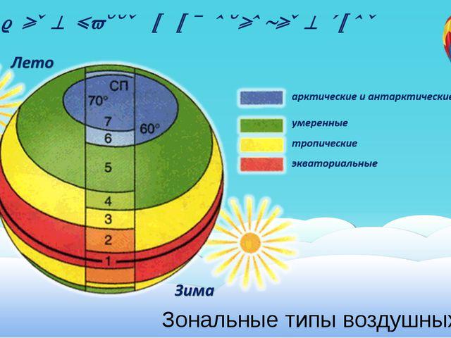Воздушные массы и их основные типы Зональные типы воздушных масс