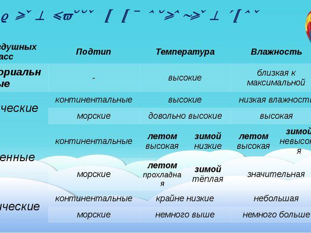 Воздушные массы и их основные типы Тип воздушных масс Подтип Температура Влаж...