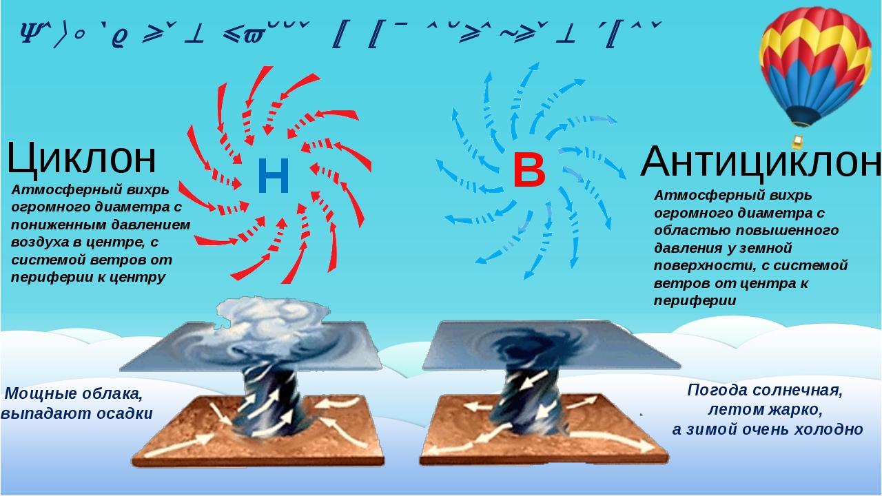 Воздушные массы и их основные типы Н В Циклон Антициклон Атмосферный вихрь ог...