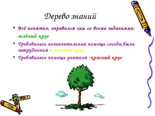 Дерево знаний Всё понятно, справился сам со всеми заданиями- зелёный круг Тре