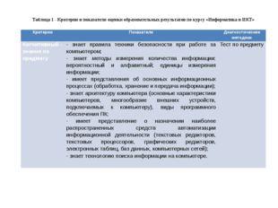 Таблица 1 - Критерии и показатели оценки образовательных результатов по курсу