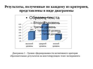 Результаты, полученные по каждому из критериев, представлены в виде диаграммы