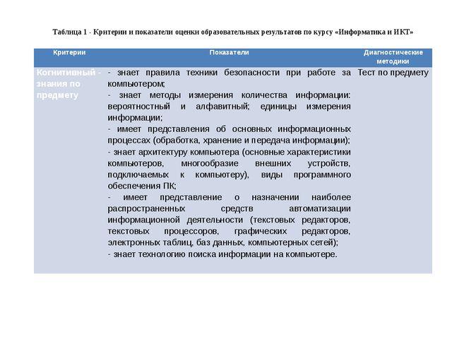 Таблица 1 - Критерии и показатели оценки образовательных результатов по курсу...