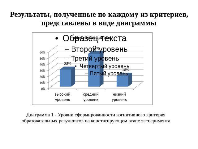 Результаты, полученные по каждому из критериев, представлены в виде диаграммы...