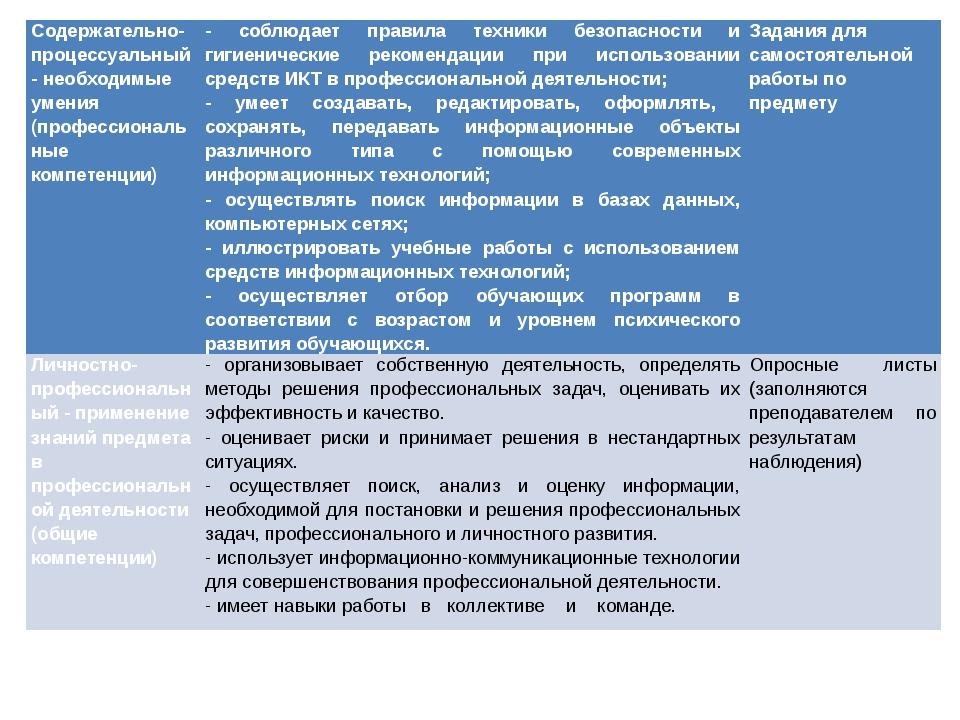 Содержательно-процессуальный - необходимые умения (профессиональные компетенц...