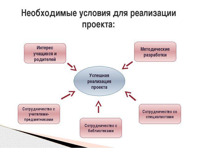 Необходимые условия для реализации проекта: Успешная реализация проекта Инте...