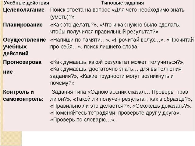 Учебные действияТиповые задания ЦелеполаганиеПоиск ответа на вопрос «Для че...
