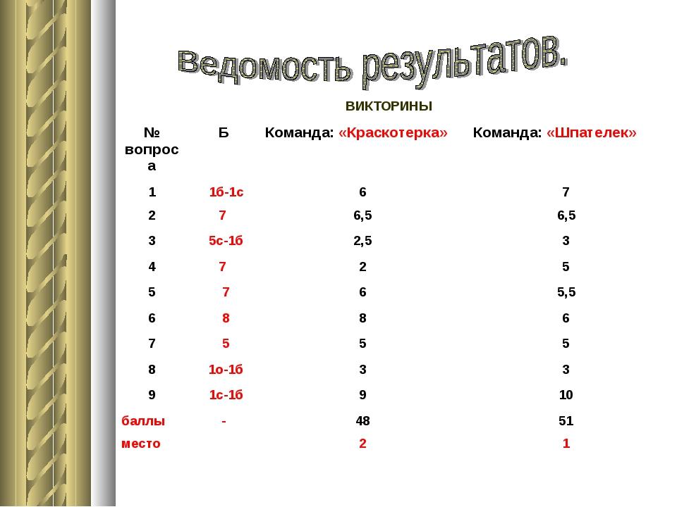 ВИКТОРИНЫ № вопросаБКоманда: «Краскотерка»Команда: «Шпателек» 1 1б-1с67...