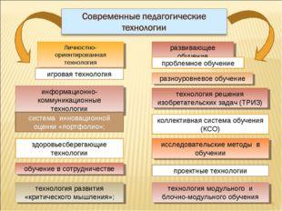 * развивающее обучение проблемное обучение разноуровневое обучение коллективн