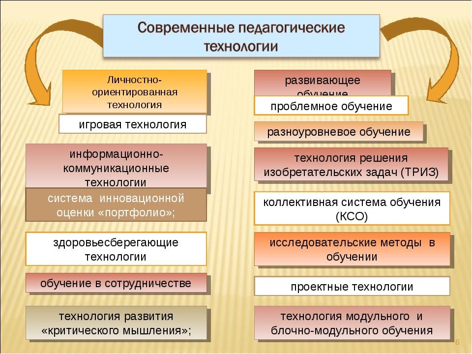 * развивающее обучение проблемное обучение разноуровневое обучение коллективн...