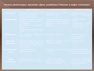 Этапы реализации проекта «День рождения Рябинки в кафе «Осеннее» Содержаниер