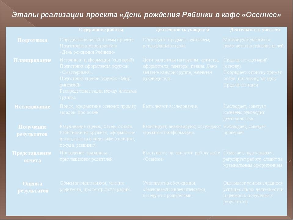 Этапы реализации проекта «День рождения Рябинки в кафе «Осеннее» Содержаниер...