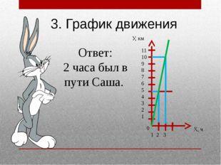 11 10 9 8 7 6 5 4 3 2 1 1 2 3 3. График движения Ответ: 2 часа был в пути Саш