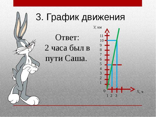 11 10 9 8 7 6 5 4 3 2 1 1 2 3 3. График движения Ответ: 2 часа был в пути Саш...