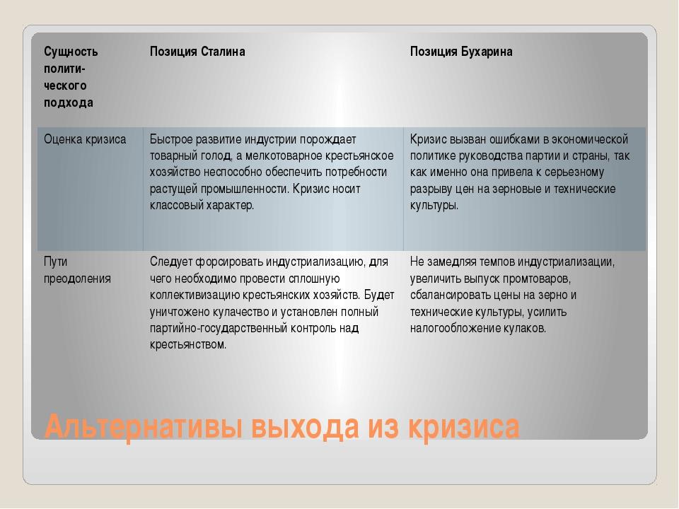 Альтернативы выхода из кризиса Сущностьполити- ческогоподхода Позиция Сталина...